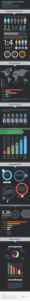 Social Media Engagement | Mobile Engagement | Internet Engagement